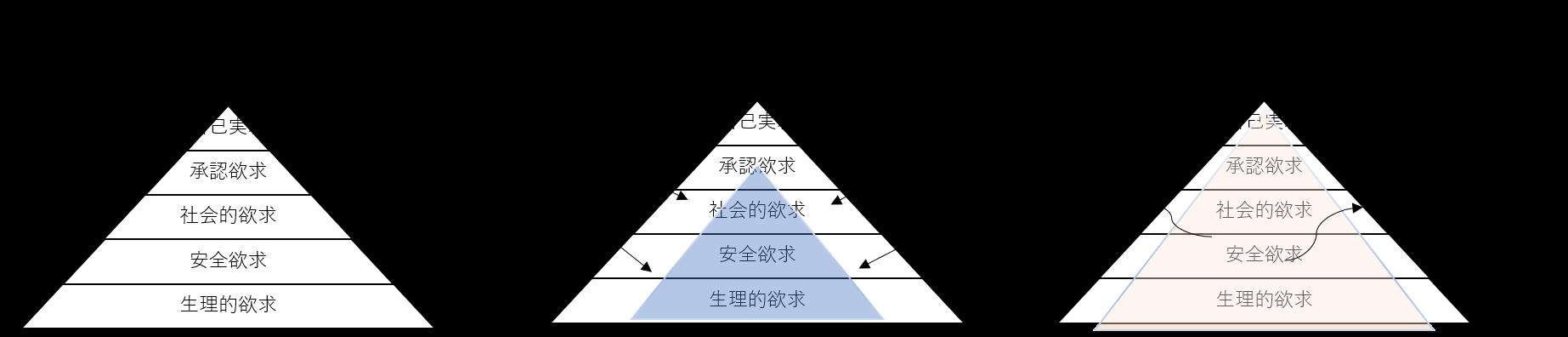 マグロ―の5段階欲求の図