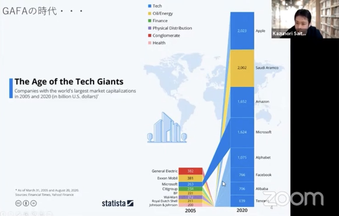 The Age of the Tech Giants