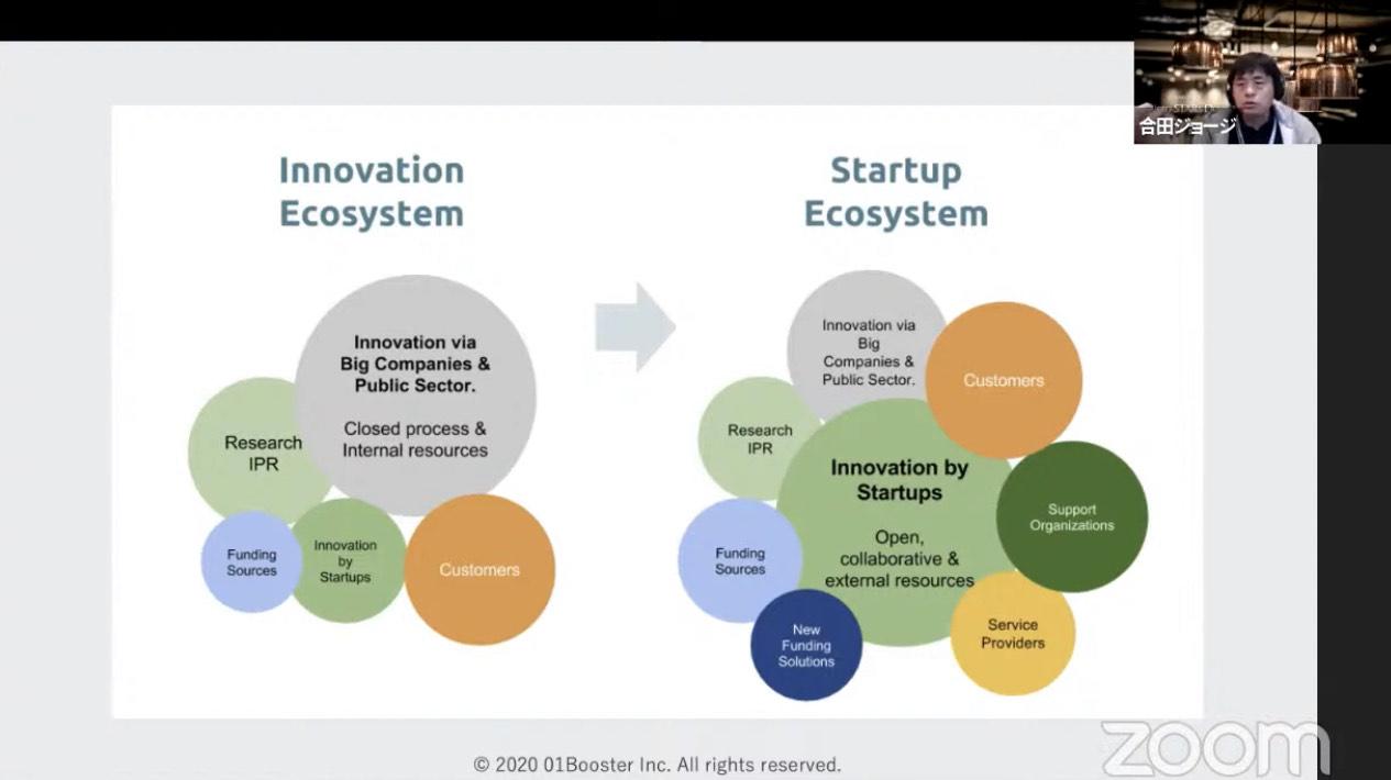 イノベーション発生場所の変化